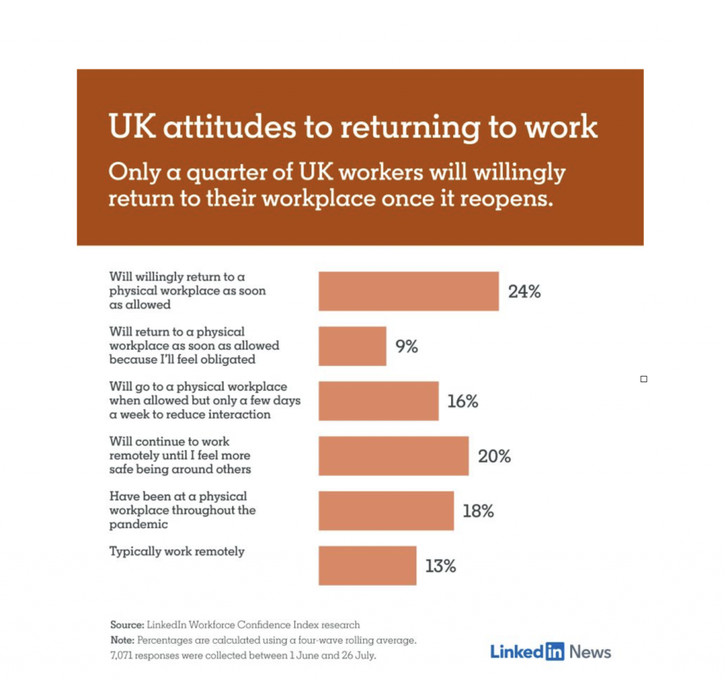 UK attitudes to returning to workNews for Homepage Research Blog Uncategorised