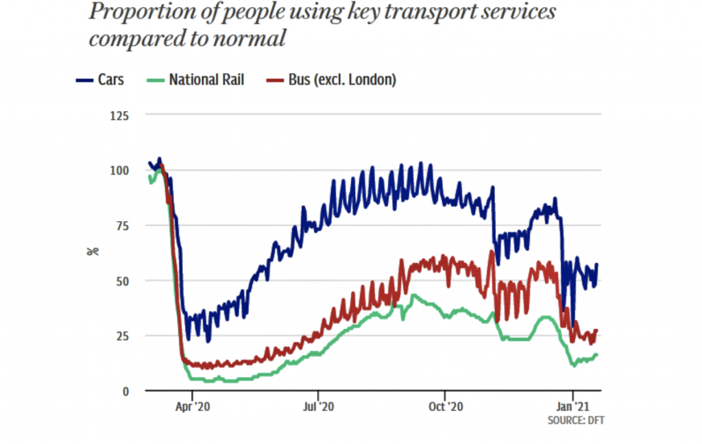 02.02.2021 Public transport use was decimated by CovidNews Blog News for Homepage